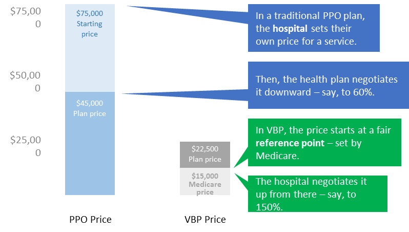 table comparing PPO plan and VBP